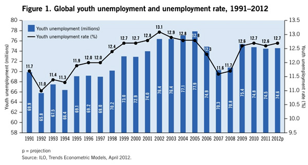 2012 World Day for Decent Work focuses on 'scarred' generation of unemployed youth